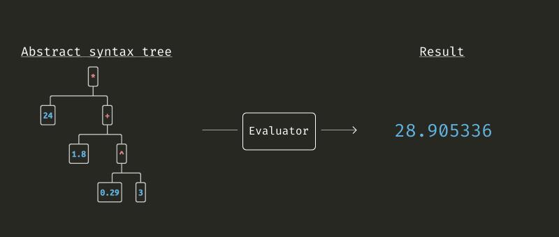 Evaluator AST - 3. díl vlastní kalkulačky