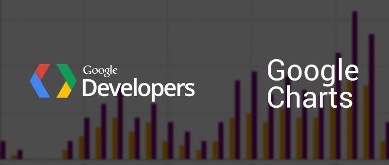 Interaktivní grafy s Google Charts