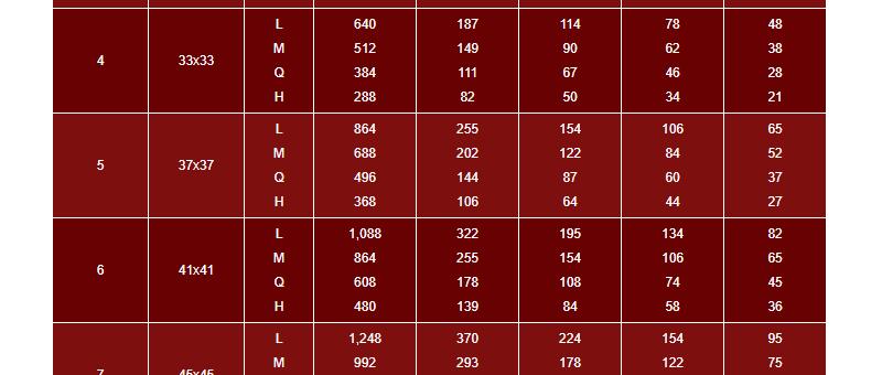 Možnosti dat QR kódů ve velikostech 1-10