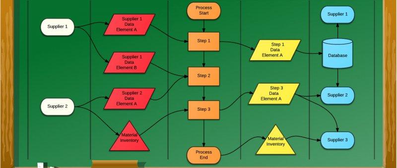 Online nástroje pro diagramy a wireframy