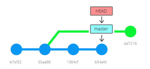 git commit z detached HEAD