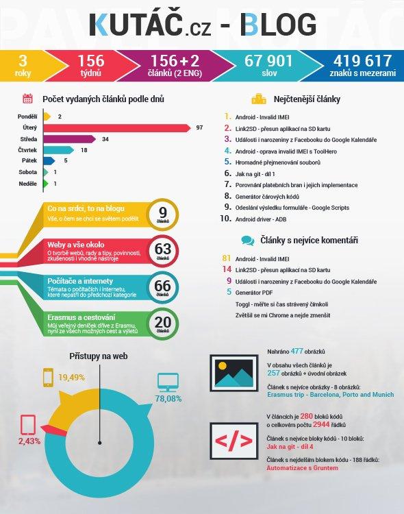 Infografika - 3 roky blogu