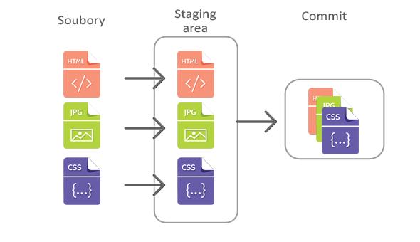 Staging area a vytvoření commitu